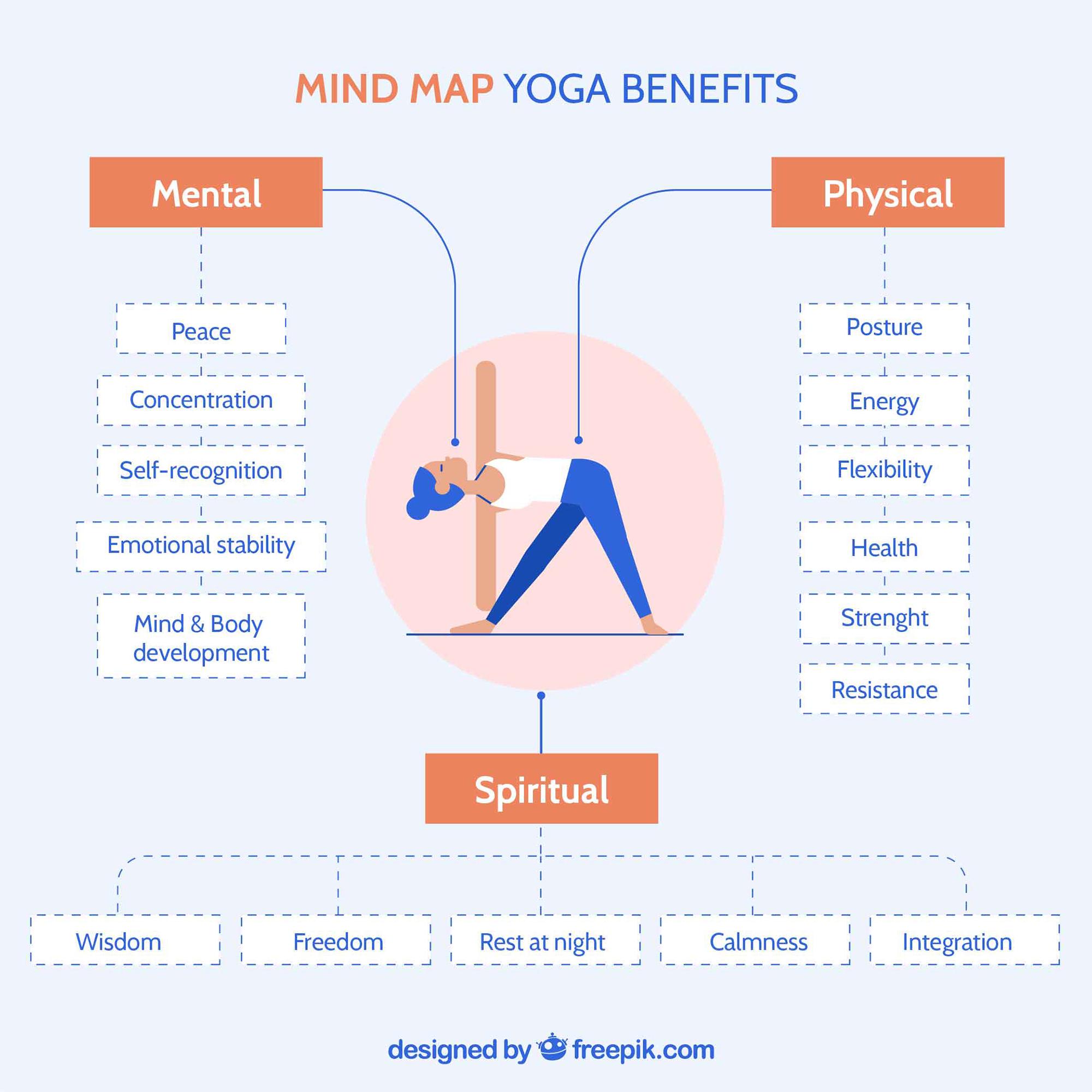 Mind Map Yoga Benefits freepik.com .jpg