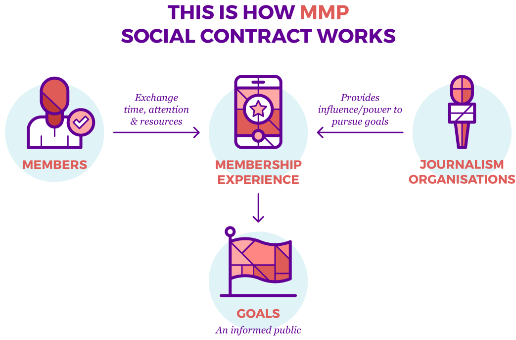 The social contract as Membership Puzzle Project thinks about it. This adaptation of Rousseau's theory helps model the social contract for membership, including the shared goal of working towards a more informed public.