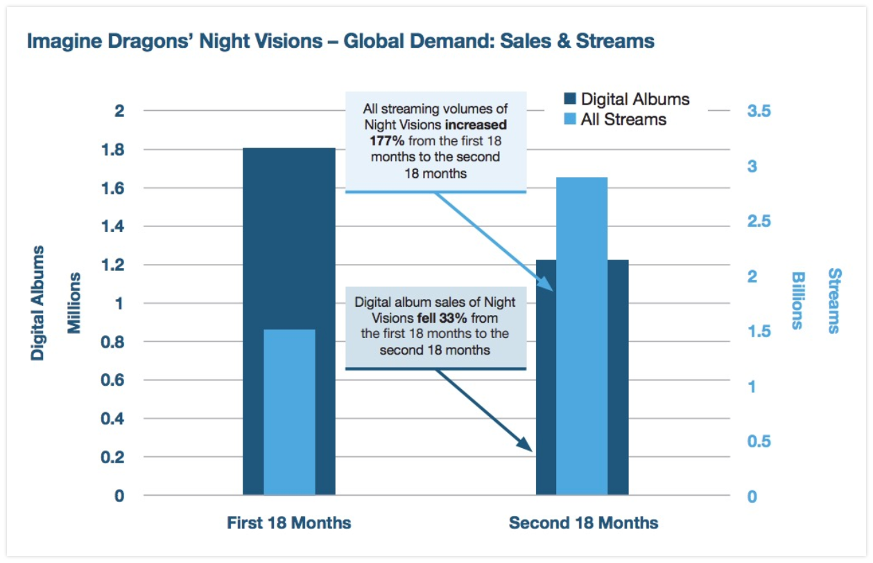 Night Visions, the debut album by rock band Imagine Dragons, generated 177% more streams in its second 18 months of existence than in its first 18 months — showing the power of streaming services in extending the value of catalog. Visualization courtesy of Will Page/Spotify/Music Business Worldwide.