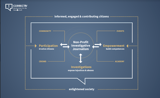 A CORRECTIV visualization about how journalism can contribute to citizen knowledge and action.