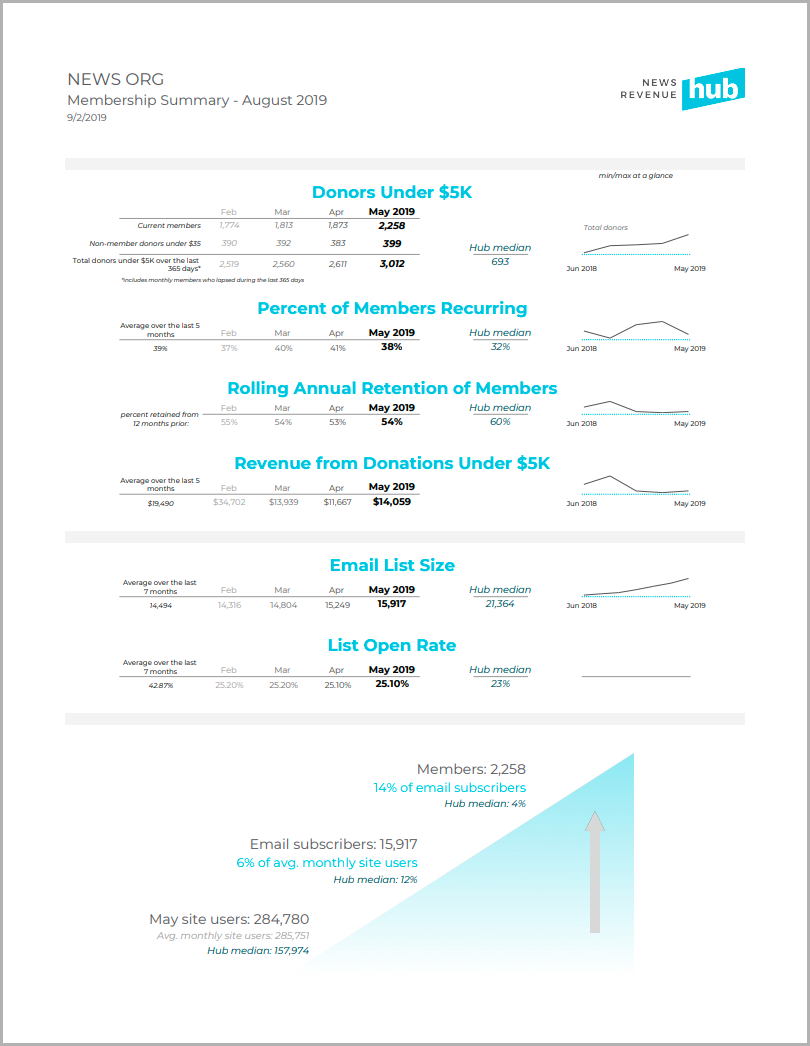 """This is a sample Membership Summary report from the News Revenue Hub. The """"Hub median"""" numbers are accurate, but the numbers representing an individual newsroom are for demo purposes only."""