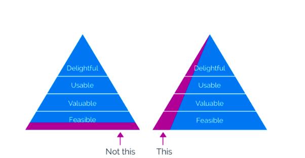 Pyramid marketing
