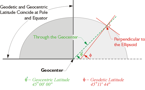 Ground Control Points Use Different Units of Measurement for Aerial Survey Projects