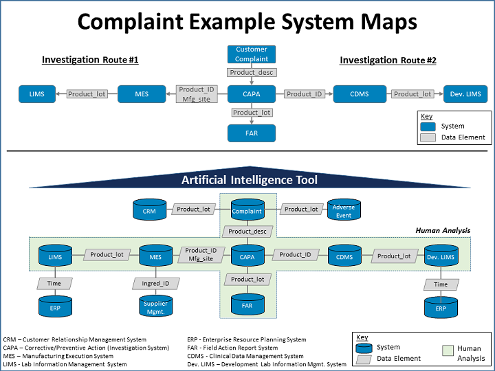 Complain Example System Maps