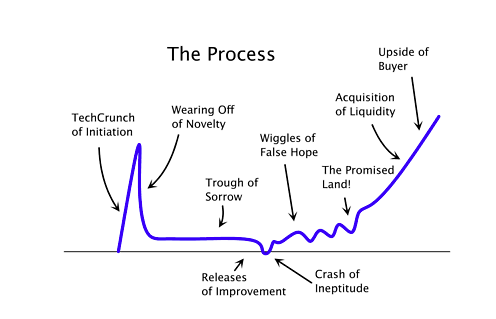 Trough of Sorrow