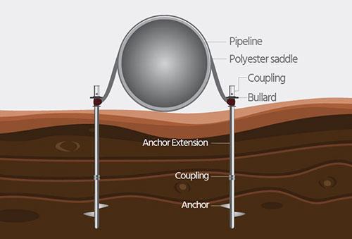 screw anchor, pipeline buoyancy control