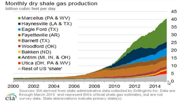 Shale-production.jpg