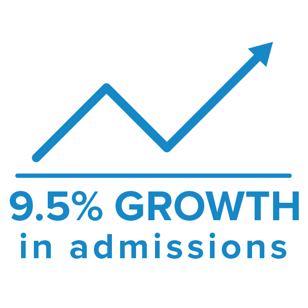 9.5% growth in admissions due to Care Logistics solutions