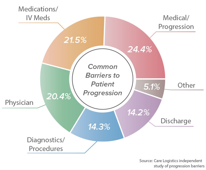 Some of the most common barriers to patient progression include medical/progression delays, medications/iv meds, physician delays, diagnostics/procedures, and discharge barriers.