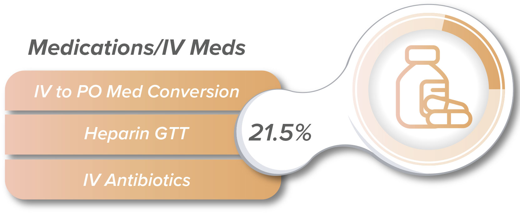 Medications/IV Meds include delays like IV to PO Conversion, Heparin GTT, and IV Antibiotics.