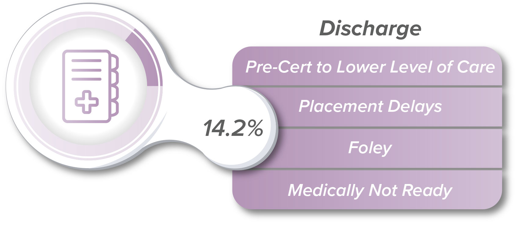 Common discharge delays include pre-cert to lower levels of care, placement delays, foley, and medically not ready.