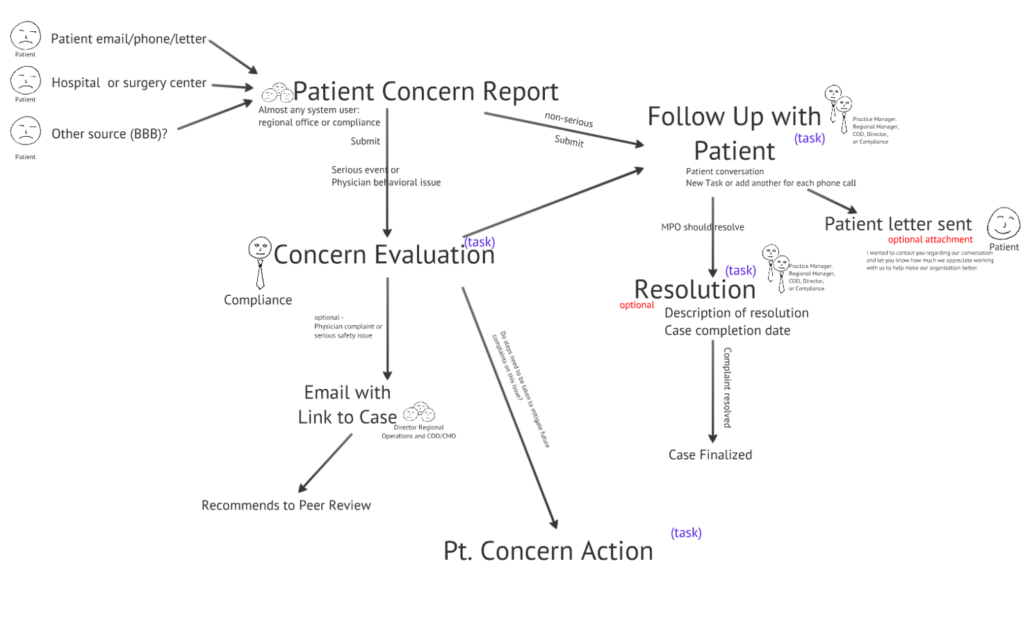 Patient Concern Workflow Diagram.png