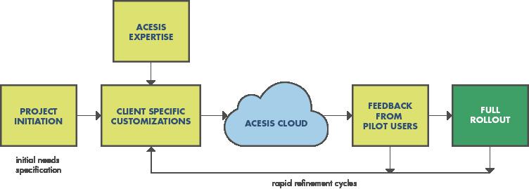 Acesis_Workflow2.png
