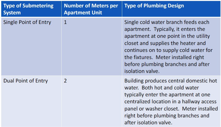 Table 1. The type and number of meters required for each type of plumbing design.