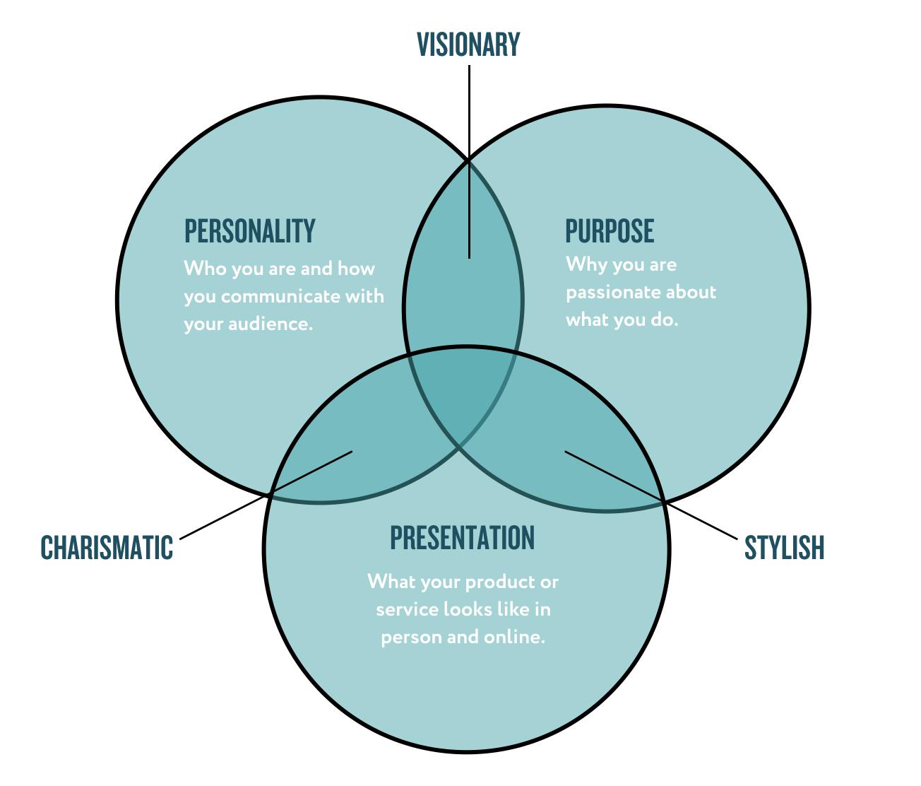 Brand Engine purpose personality presentation