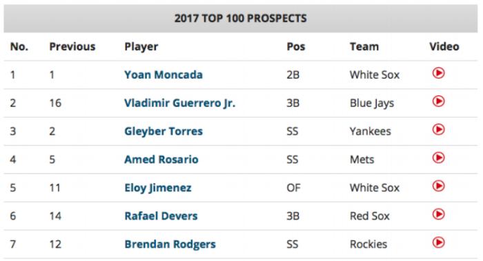Baseball America Mid-Season Top 7