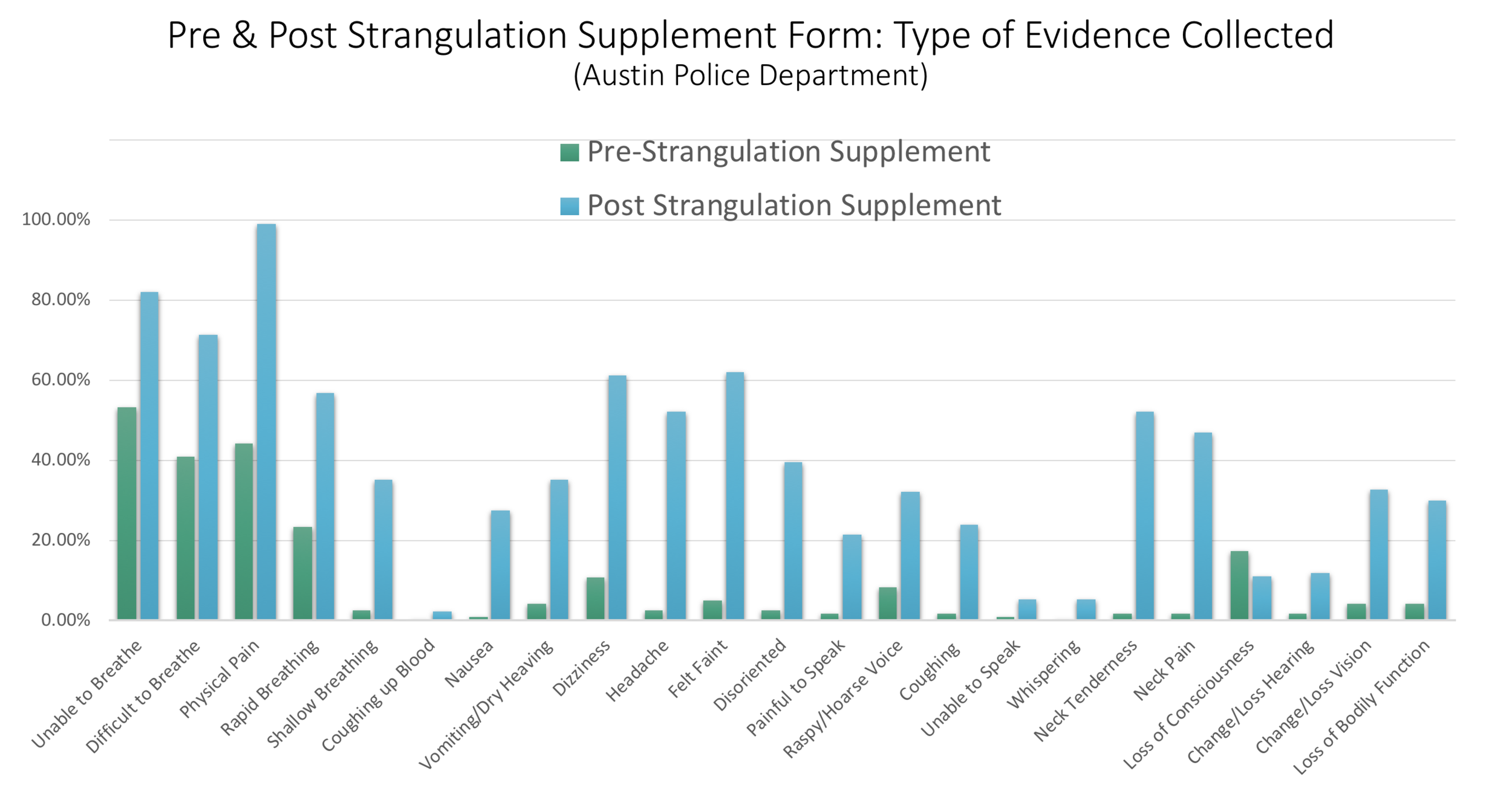 The use of the strangulation supplement by a patrol officer significantly increases the quality and quantity of evidence collected in an investigation.;