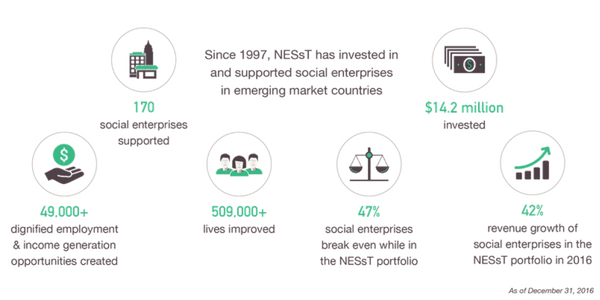 NESsT 2016 Global Impact