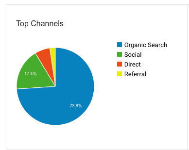 FP2P traffic sources from Aug. 1, 2018 to Nov. 14, 2018 before the use of the Pinterest Launch Plan.
