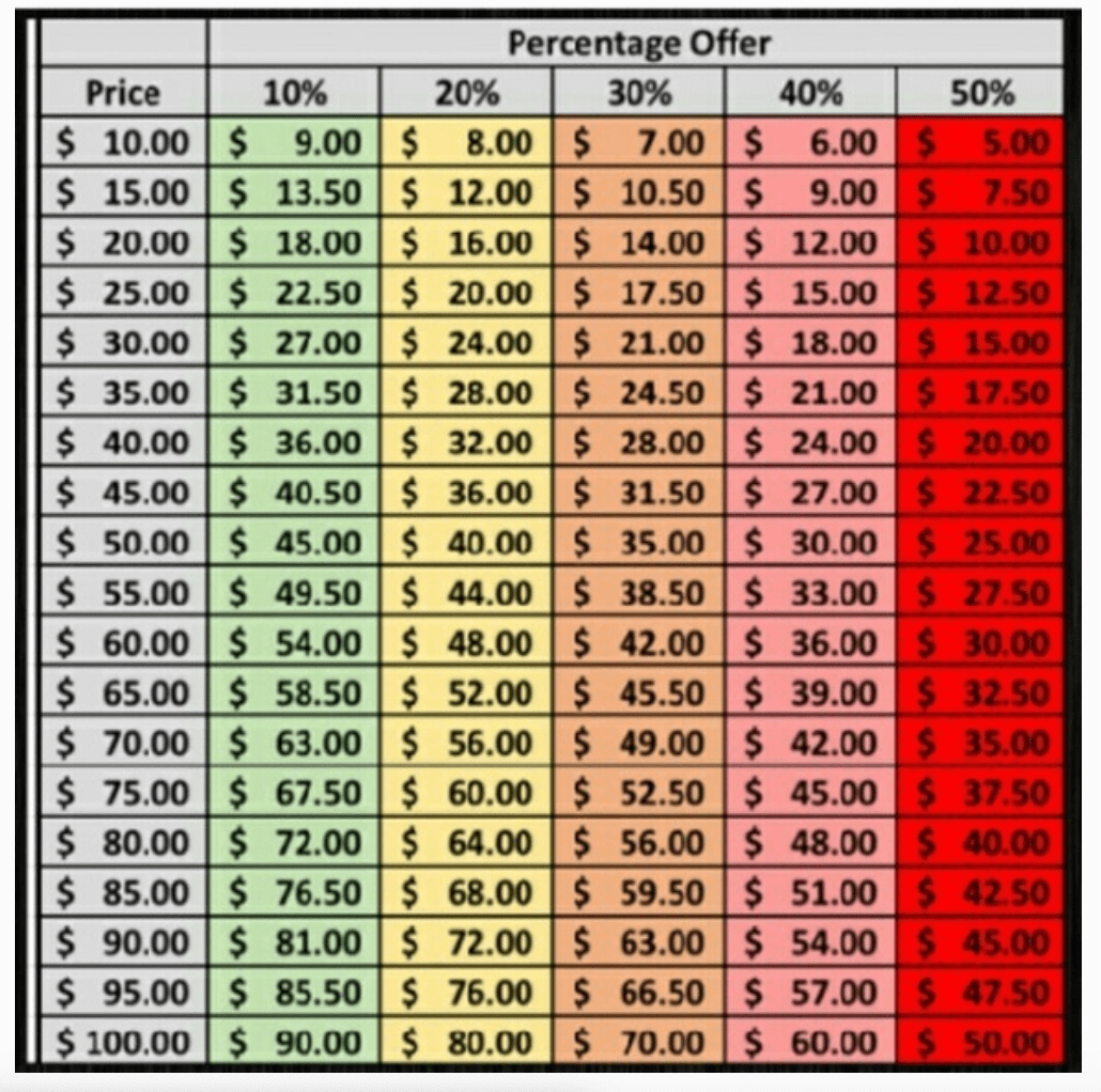 An example of a reasonable offer chart