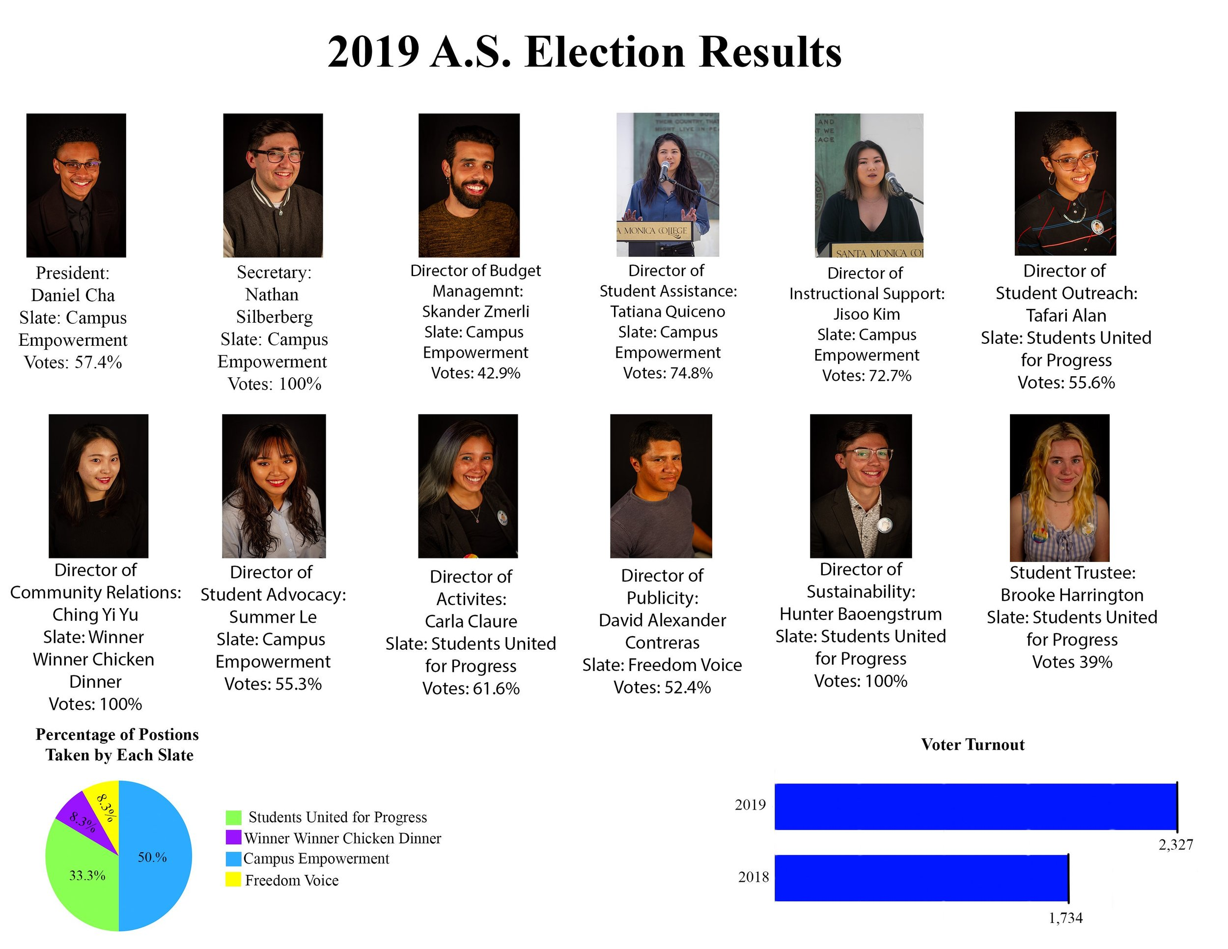 Infographic of election results by Conner Savage
