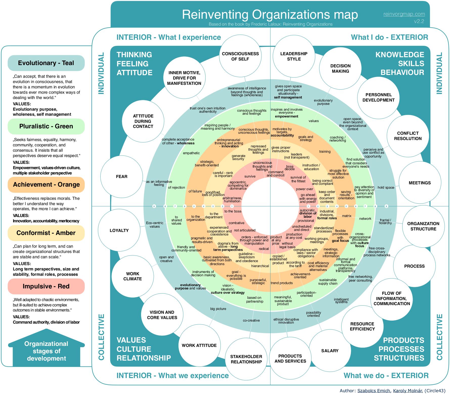 Reinventing-organizations-map-v2.2-EN.png