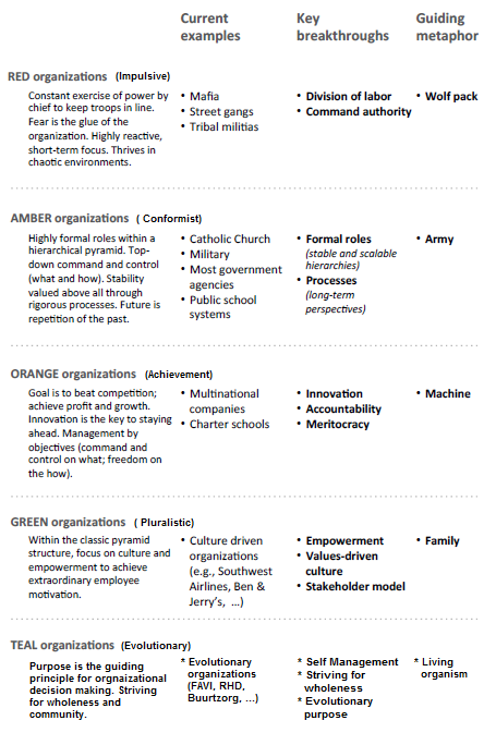 Types of organisations and cultures