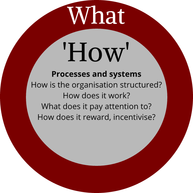 Organisational processes