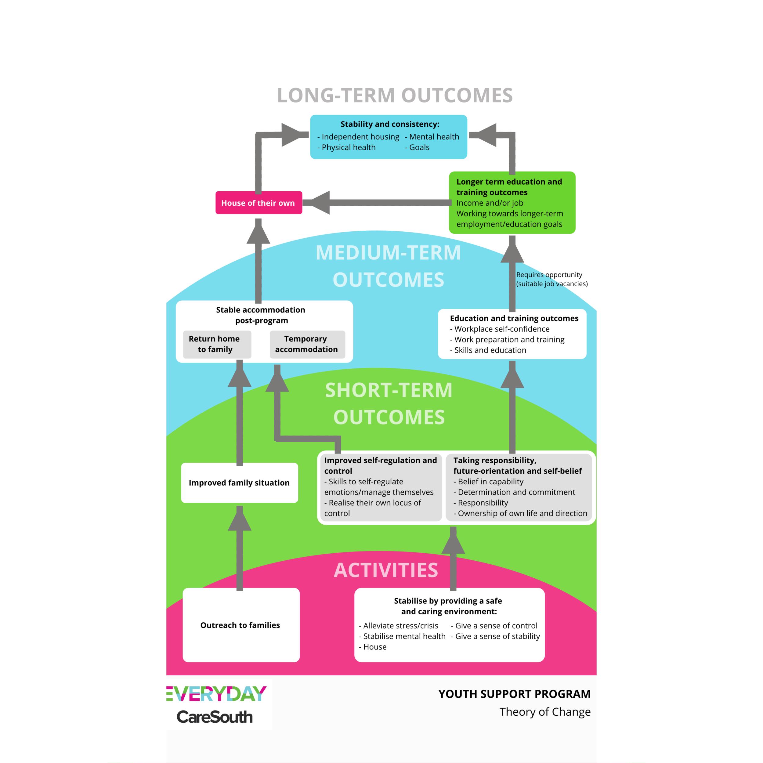 Caresouth Theory of Change