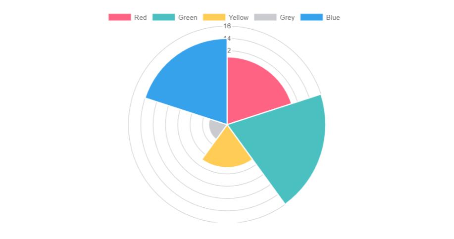 Top 5 React chart libraries — Overloop