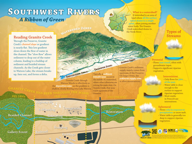 One of five interpretive signs designed for the Watson Woods Riparian Preserve as part of its interpretive plan.