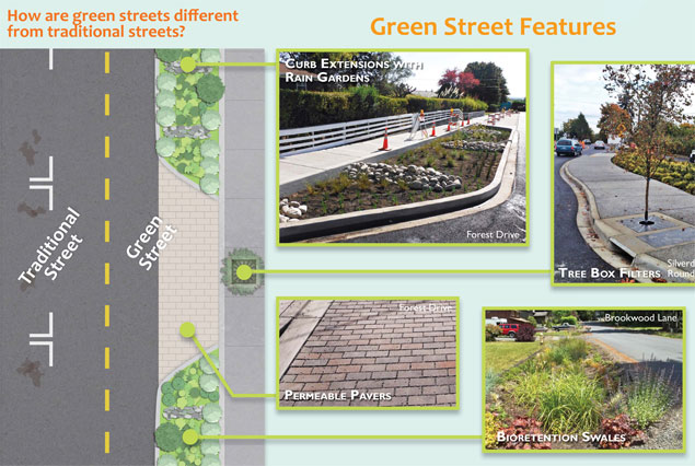 Green Street interpretive sign watershed company