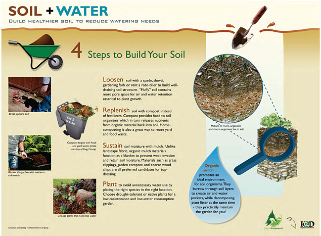 Interpretive sign about sustainable gardening practices and soils, by The Watershed Company.