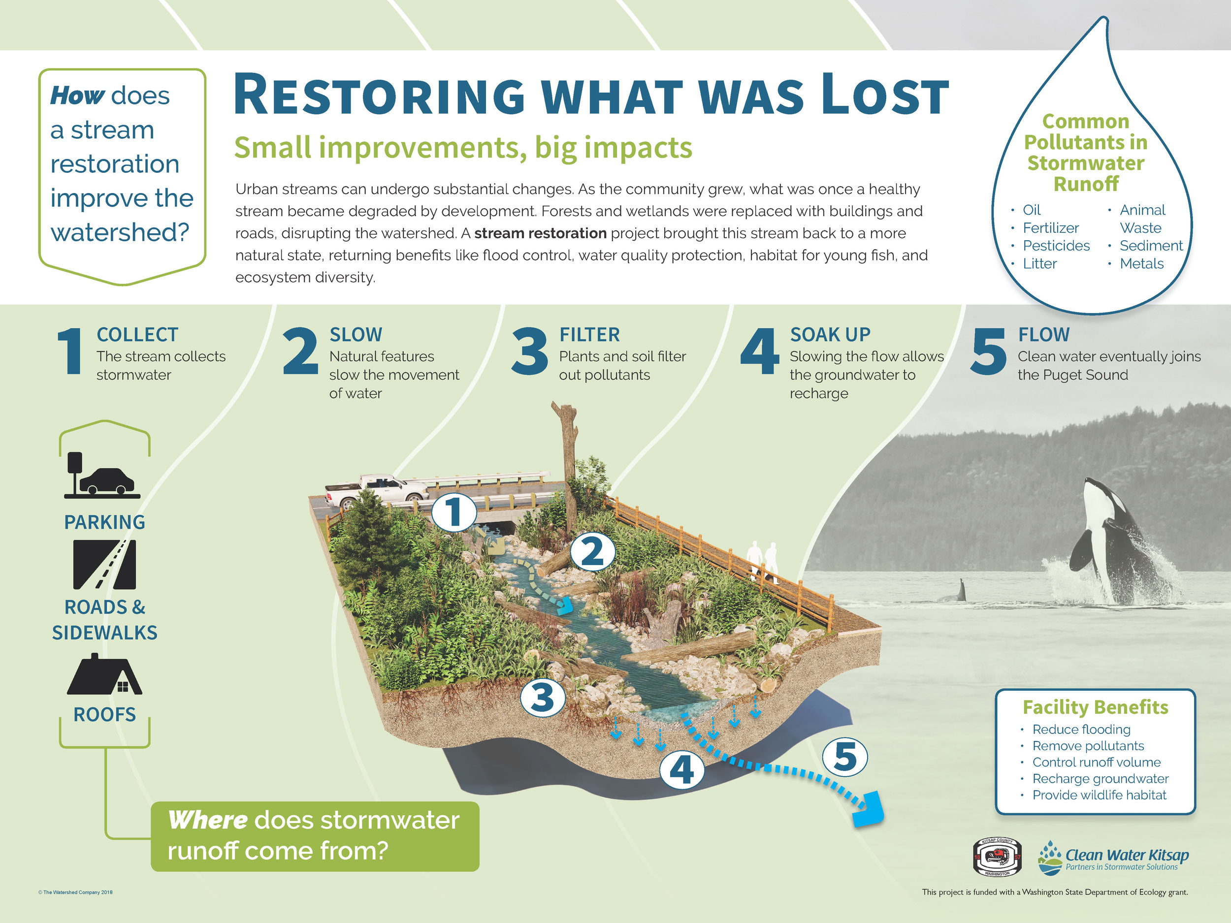 Green Stormwater Infrastructure | Kitsap County Public Works, Washington