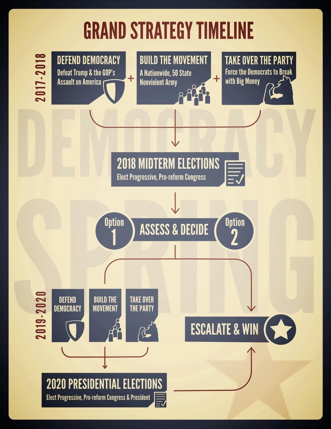 Democracy Spring Grand Strategy Timeline