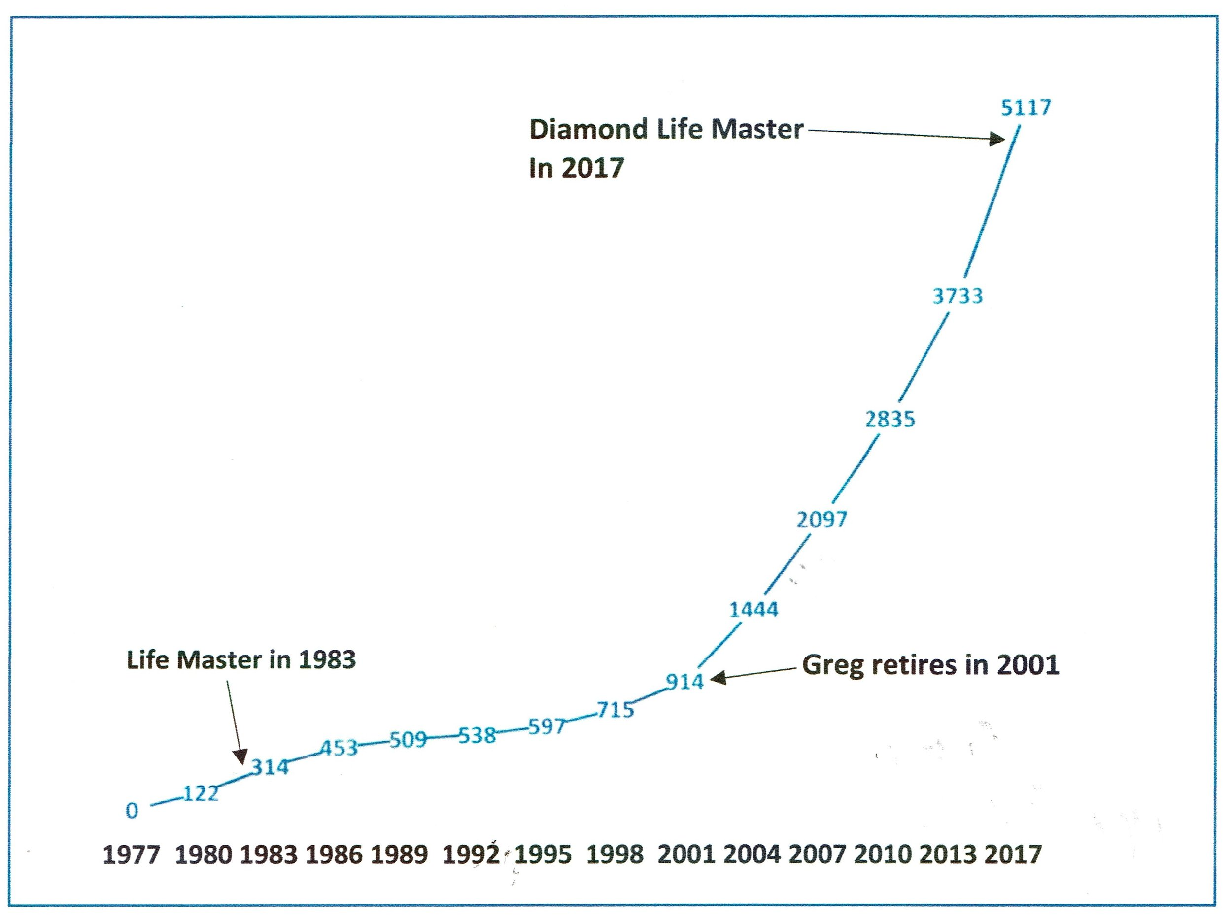 A graph of Greg's master points accumulation.   His increasing success in recent years was capped off with his best year ever in 2017.