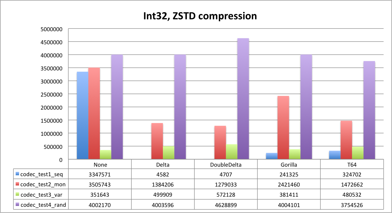 int32-zstd-compression.png