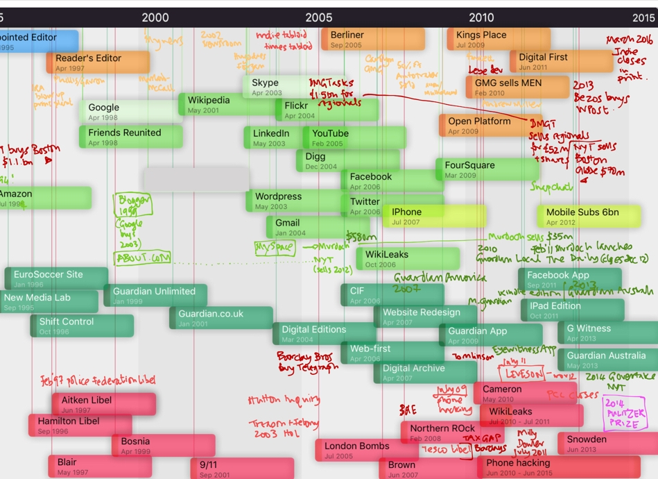 A timeline of the events covered by the book, which chronicles the digital revolution that swept through newspapers between 1995 and 2015. The pink boxes at the bottom were some of the bigger stories we wrote. The light green boxes show the birth of the West Coast disrupters, some of whom would come close to destroying an economic model for news which had existed for the best part of 200 years.