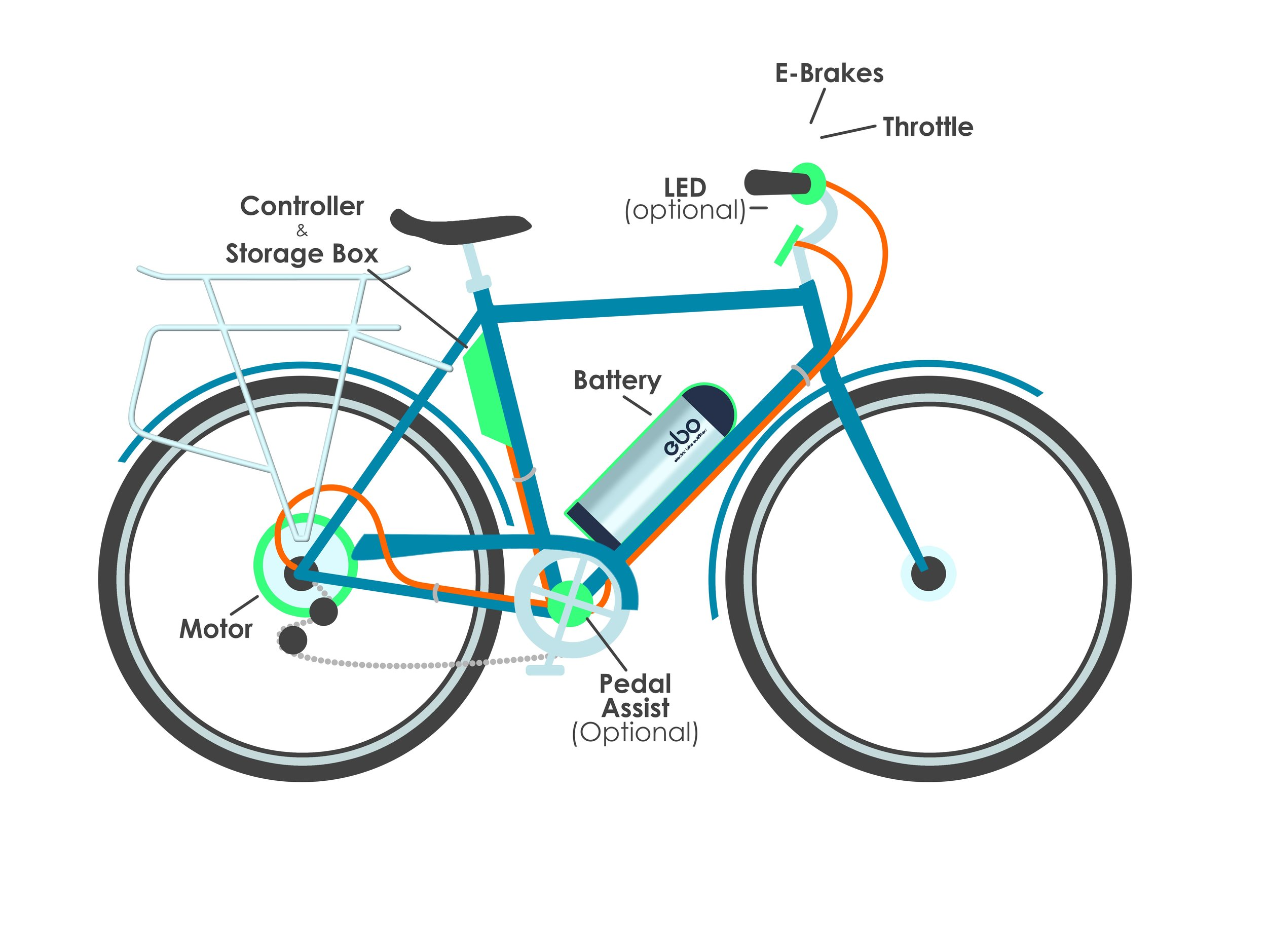 Electric Bike Outfitters - installation graphic