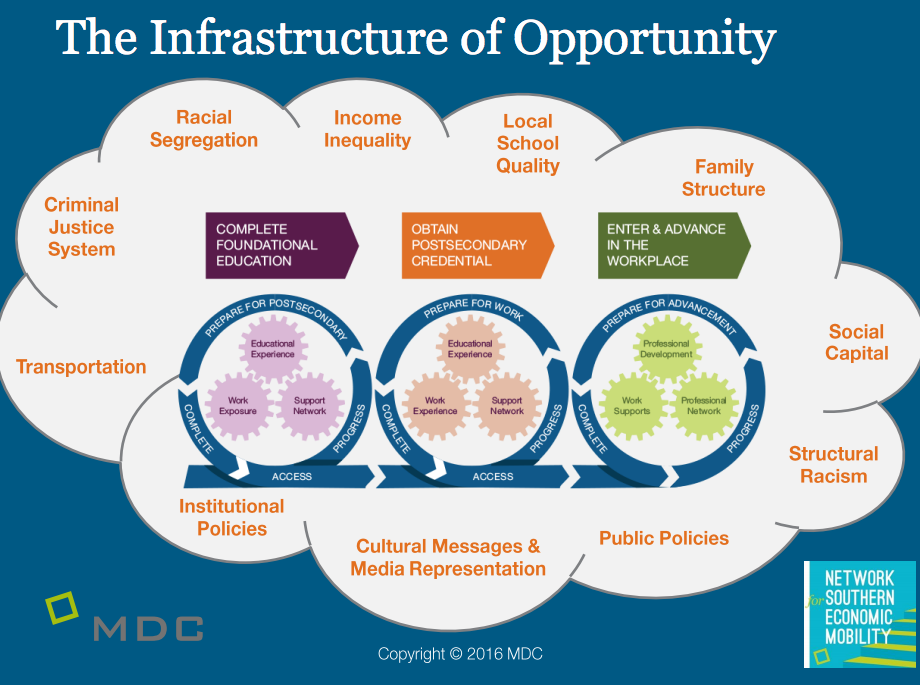 What's missing? - An infrastructure of opportunity to connect the people and communities in most need with all of the incredible opportunities our community provides.This is the mission of Greenville's Network for Southern Economic Mobility Team.