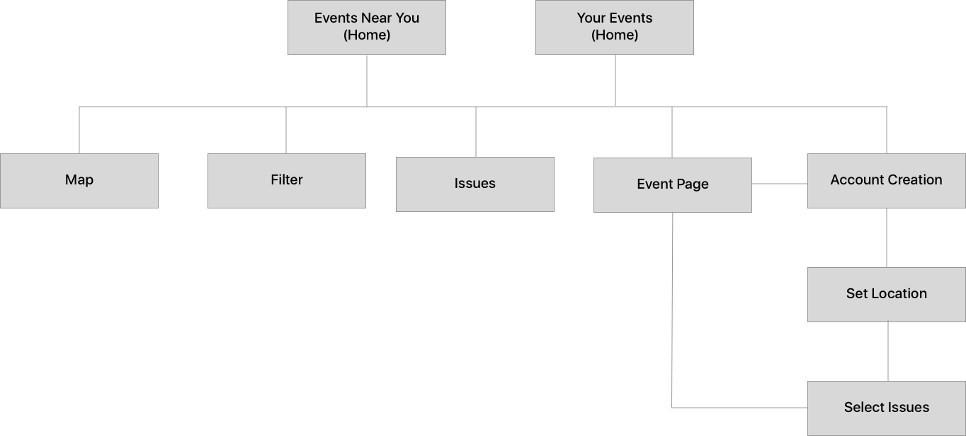Site Map of CNN Engage