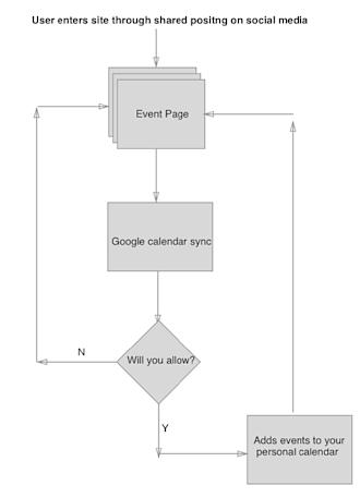 User Flow of social media encounter: Digatal