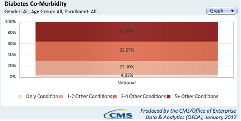 CMS Diabetes Comorbidity