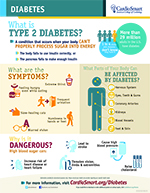 CardioSmart Diabetes Infographic