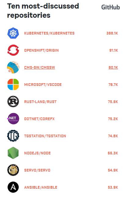 GitHub Octoverse 2017