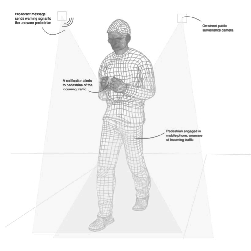 STROLL GAIT:  Usage of cellphones caused nearly 2000 deaths in 2016 according to Report of Road Accidents by Ministry of Road Transport and Highway in India. Using machine learning and pose training, pedestrians engaged with their mobile devices can be alerted of the incoming traffic. Such detection is difficult or inconclusive with other computer vision approaches are employed.