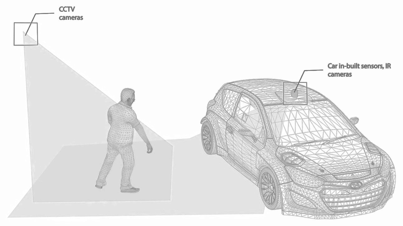TOTTER GAIT:  Probably the most popular gait pattern which is easily detectable by humans but not so much by machines. Technology having such situational information can respond accordingly and avoid mishaps. CCTV cameras around a bar/club can detect if a person is drunk outside permissible limit and send autonomous cars to drive concerned individual to their destinations. Similarly, 360 degree cameras mounted on the cars can detect drunken gait and engage self-lock if the driver to too drunk to drive. Such measures will lower the number of risky drivers on the street and avoid alcohol related street accidents.