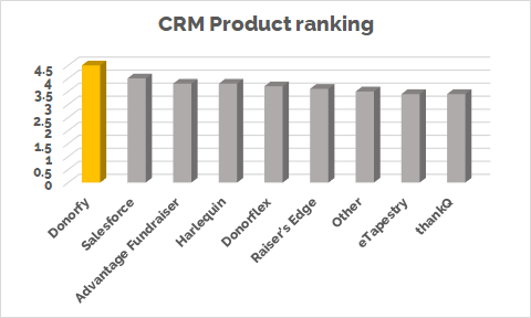 Chart - product ranking.png