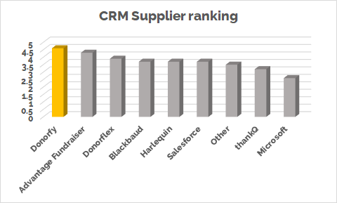 Chart - supplier ranking.png