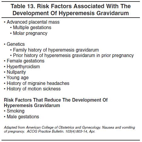 Figure 1 – Risk factors associated with developing hyperemesis gravidarum.